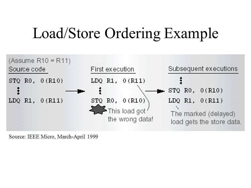 Load/Store Ordering Example Source: IEEE Micro, March-April 1999