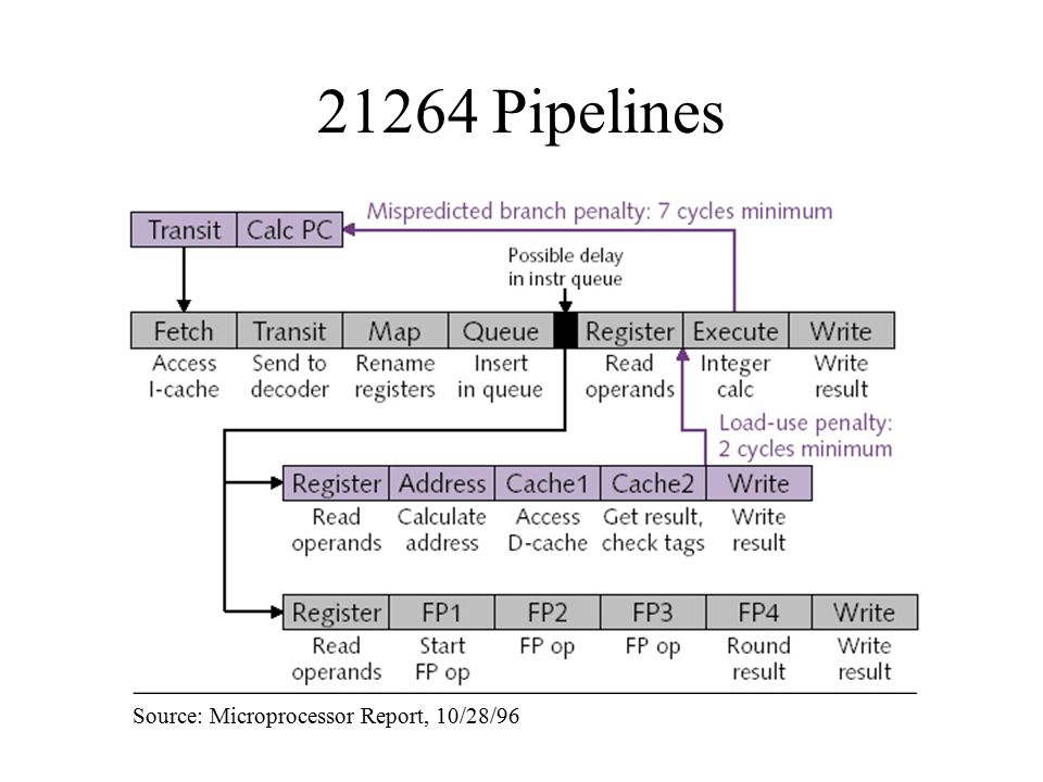 21264 Pipelines Source: Microprocessor Report, 10/28/96