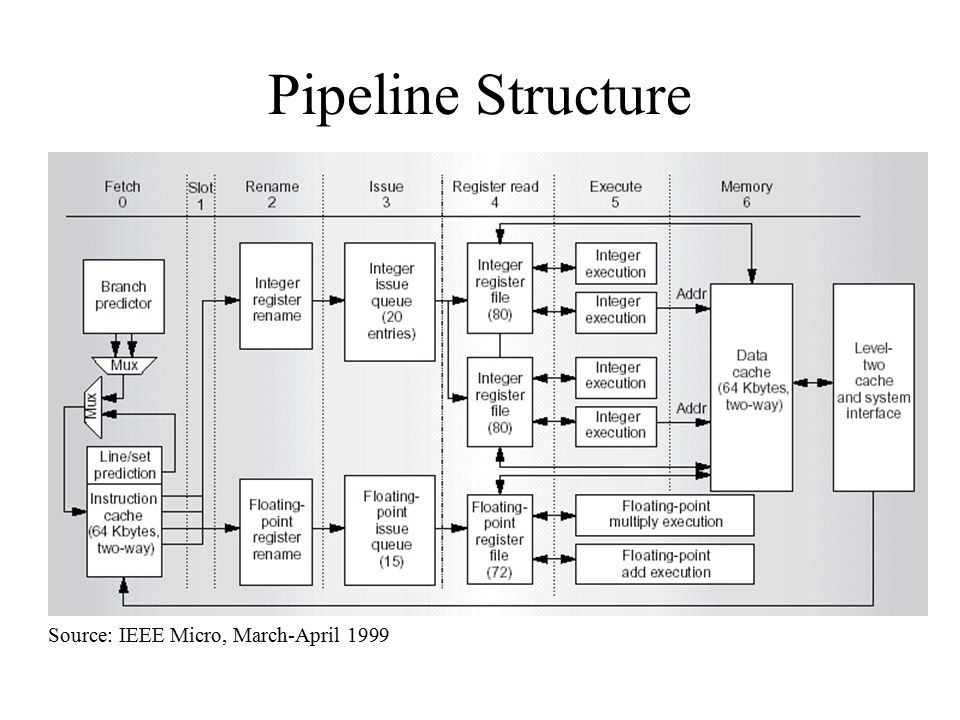 Pipeline Structure Source: IEEE Micro, March-April 1999