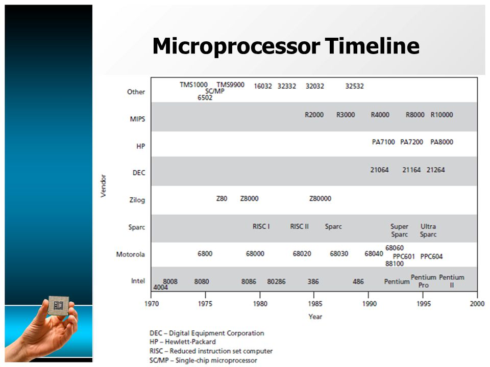 Microprocessor Timeline Maximum clock speed was 740 kHz Instruction execution time 1 or 2 instruction cycles (10.8 or 21.6 µs), 46300 to 92600 instructions per second Separate program and data storage.