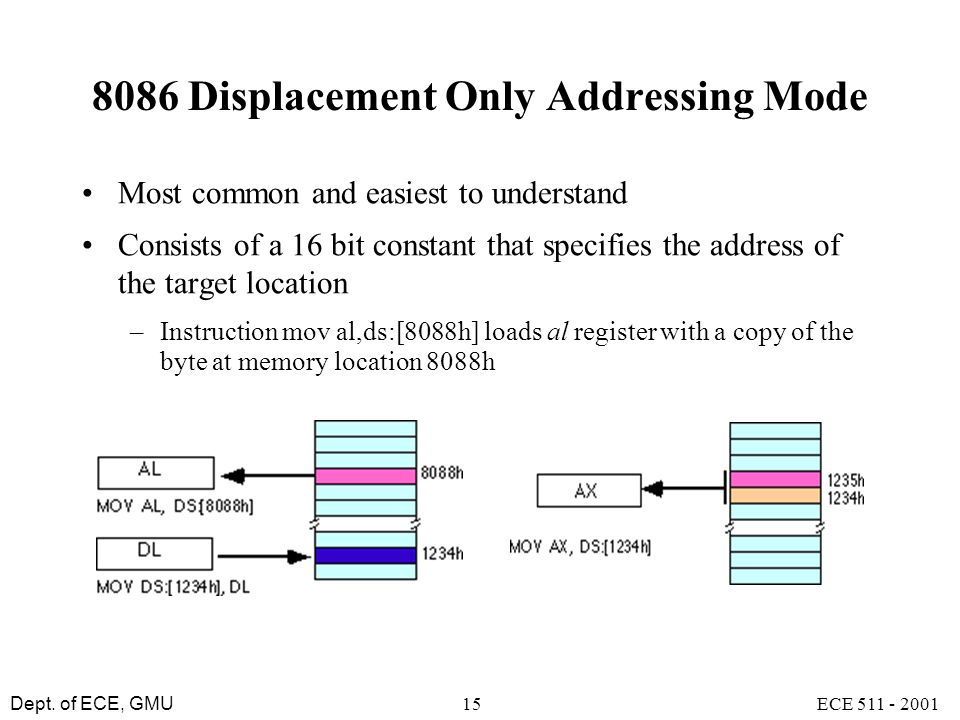 Dept. of ECE, GMU ECE 511 - 200115 8086 Displacement Only Addressing Mode Most common and easiest to understand Consists of a 16 bit constant that spe