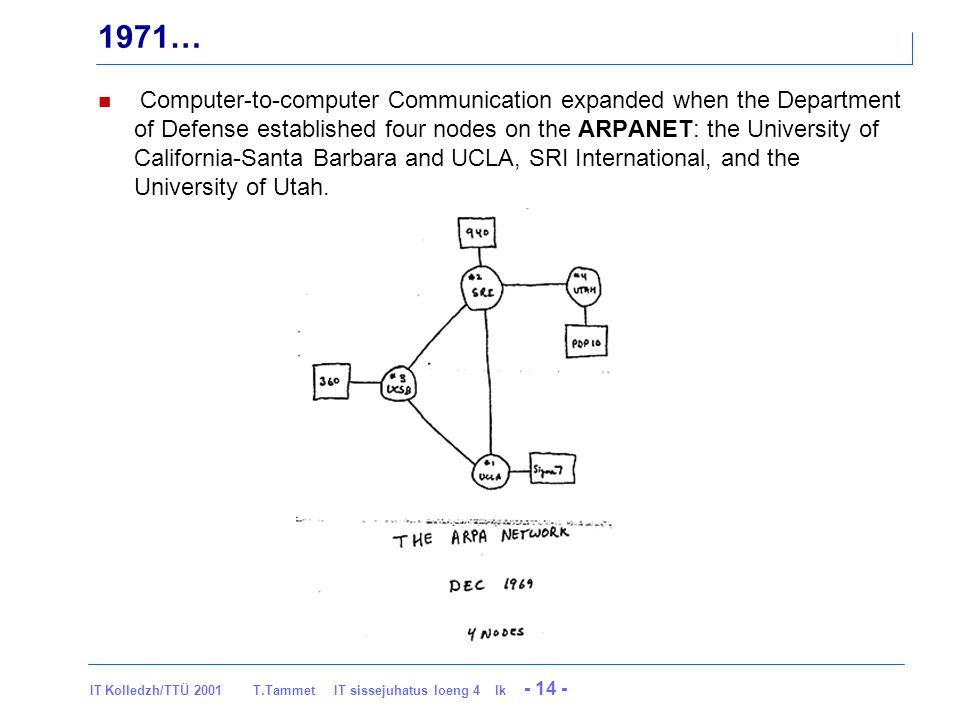 IT Kolledzh/TTÜ 2001 T.Tammet IT sissejuhatus loeng 4 lk - 14 - 1971… Computer-to-computer Communication expanded when the Department of Defense established four nodes on the ARPANET: the University of California-Santa Barbara and UCLA, SRI International, and the University of Utah.