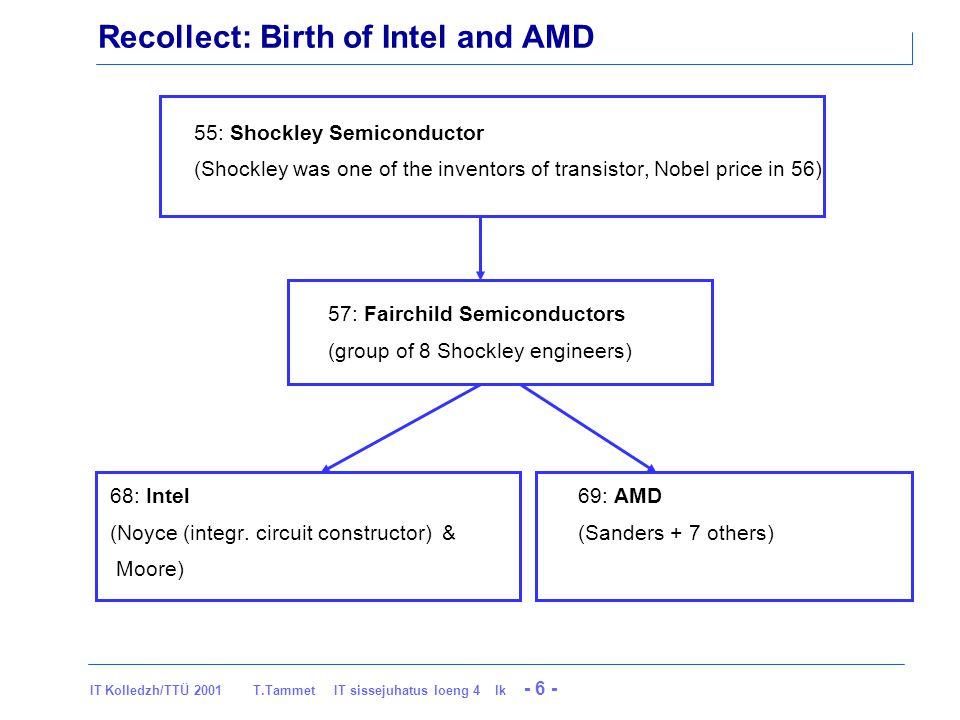IT Kolledzh/TTÜ 2001 T.Tammet IT sissejuhatus loeng 4 lk - 17 - 1972… Intel introduces its 200-KHz 8008 chip, the first 8-bit microprocessor.
