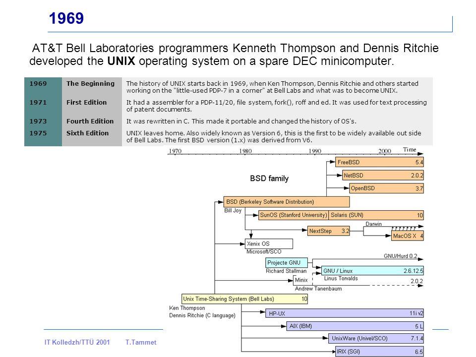 IT Kolledzh/TTÜ 2001 T.Tammet IT sissejuhatus loeng 4 lk - 19 - …1972 Bill Gates and Paul Allen form the Traf-O-Data company.