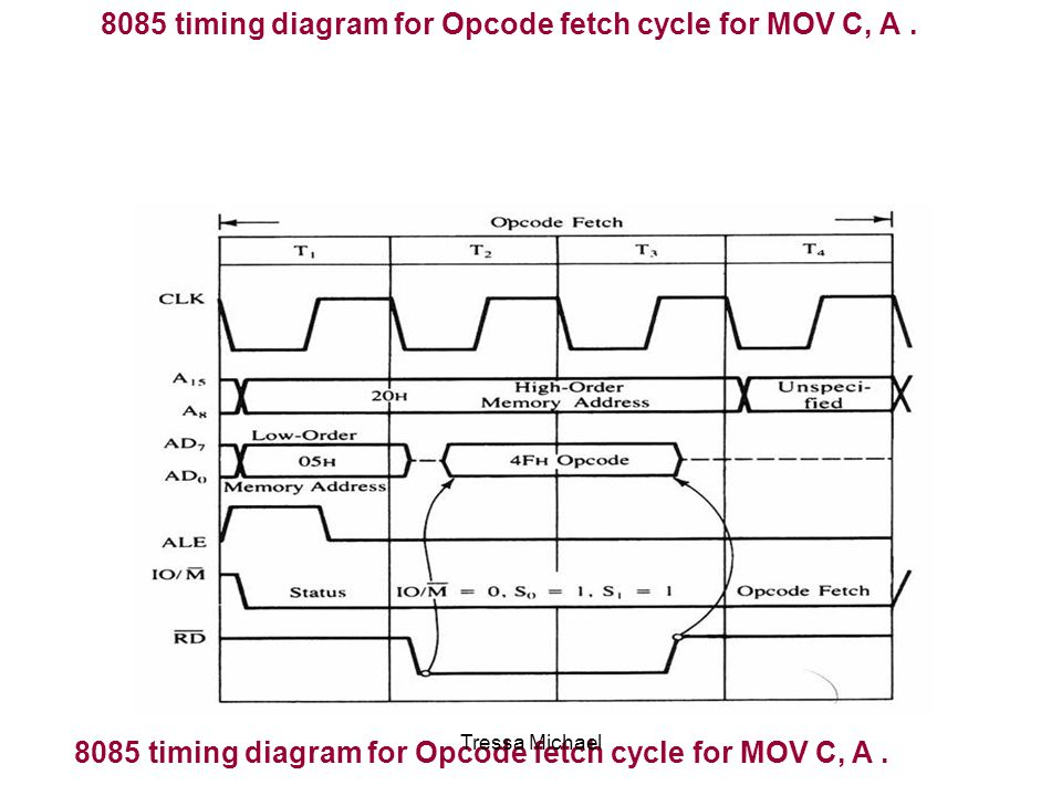8085 timing diagram for Opcode fetch cycle for MOV C, A. Tressa Michael