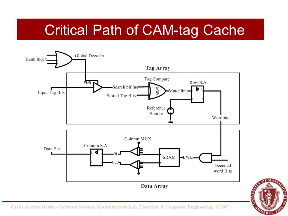 Csaba Andras Moritz - Software Systems & Architecture Lab, Electrical & Computer Engineering; © 2007 Critical Path of CAM-tag Cache