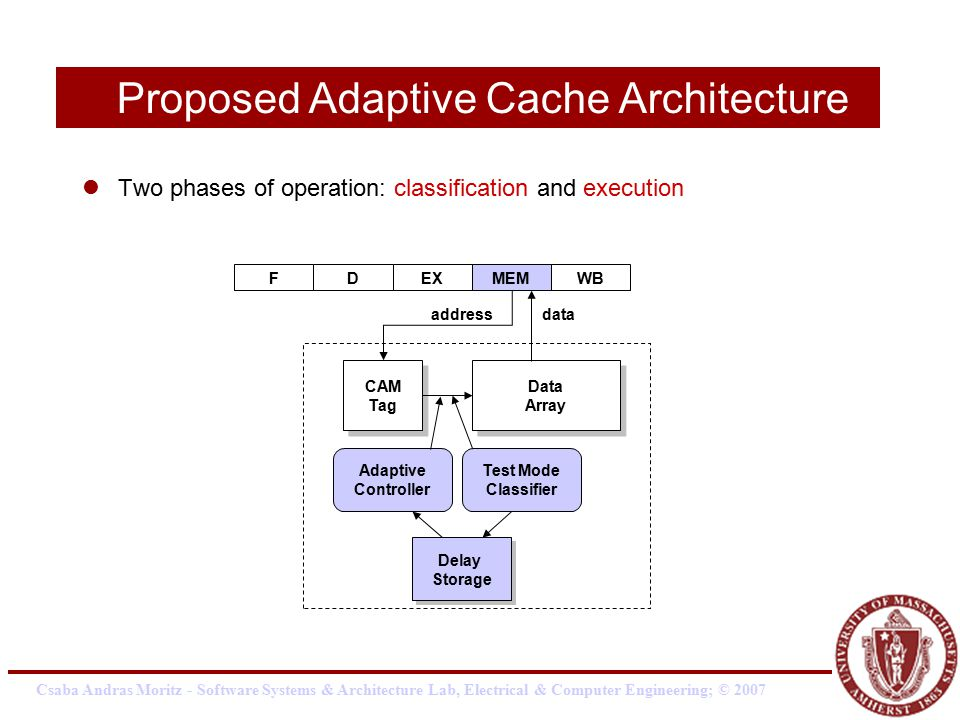 Csaba Andras Moritz - Software Systems & Architecture Lab, Electrical & Computer Engineering; © 2007 Two phases of operation: classification and execution Proposed Adaptive Cache Architecture Data Array Data Array CAM Tag CAM Tag FDEXMEMWB Delay Storage Delay Storage Adaptive Controller Test Mode Classifier addressdata