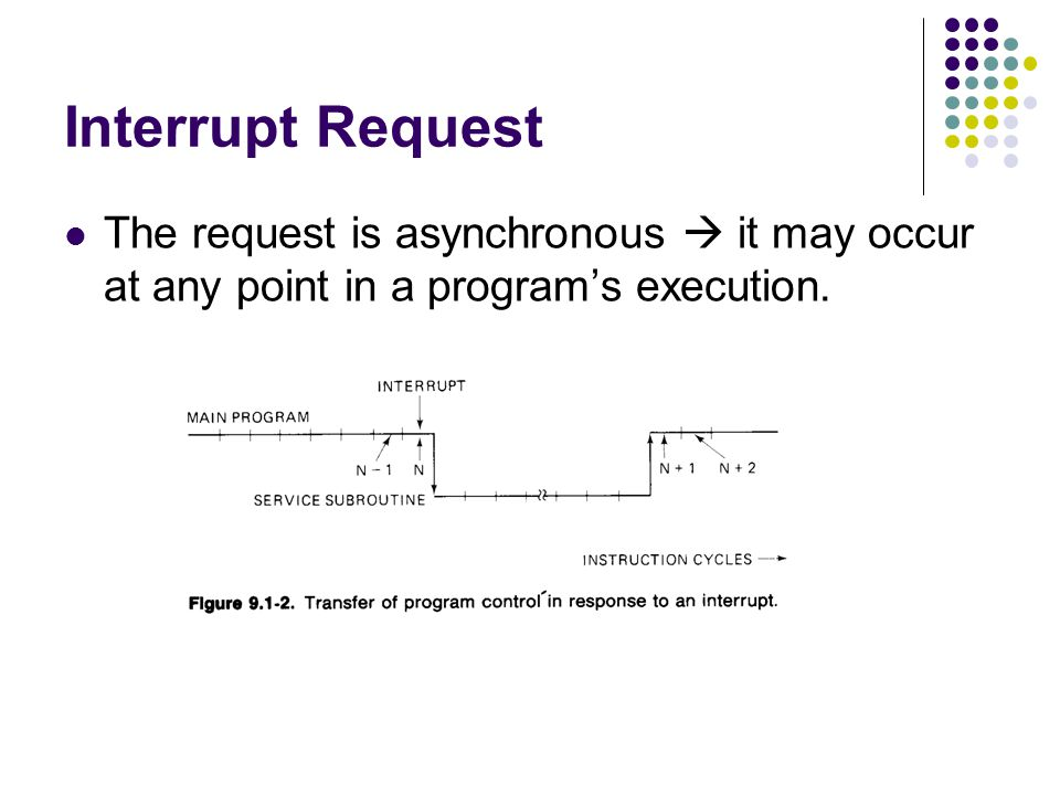 Interrupt Request The request is asynchronous  it may occur at any point in a program's execution.