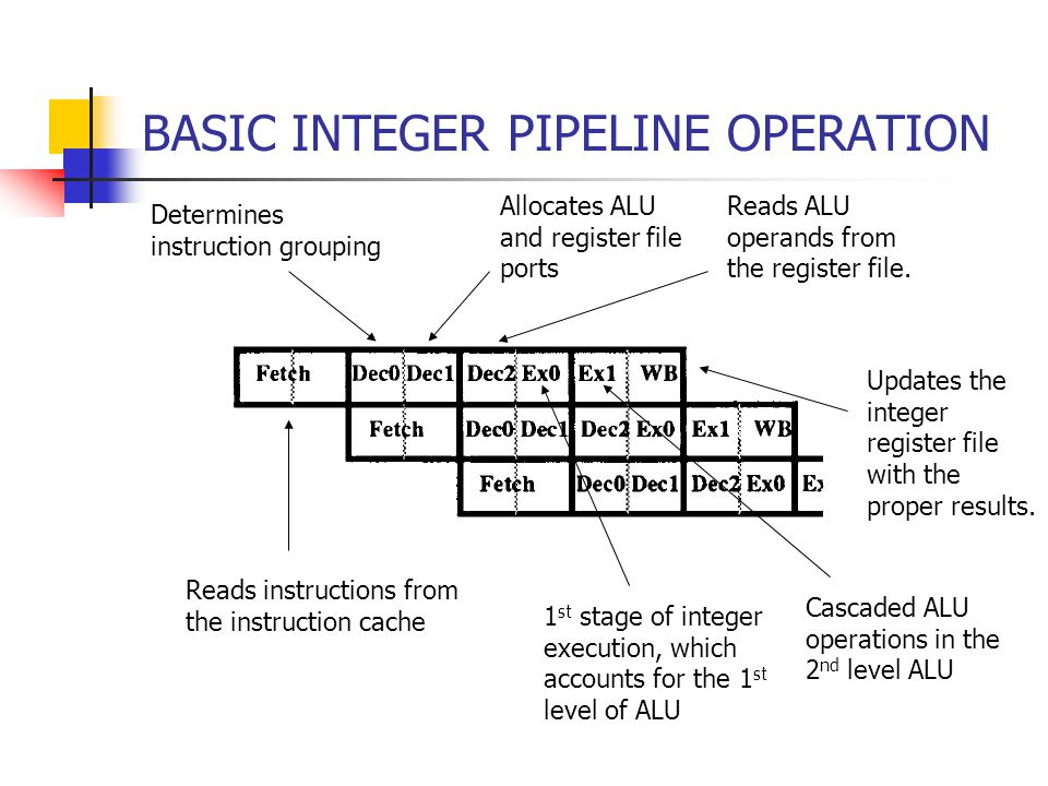 BASIC INTEGER PIPELINE OPERATION Reads instructions from the instruction cache Determines instruction grouping Allocates ALU and register file ports Reads ALU operands from the register file.