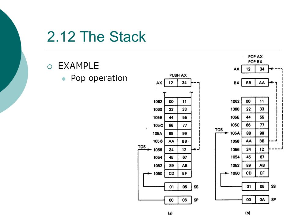2.12 The Stack  EXAMPLE Pop operation