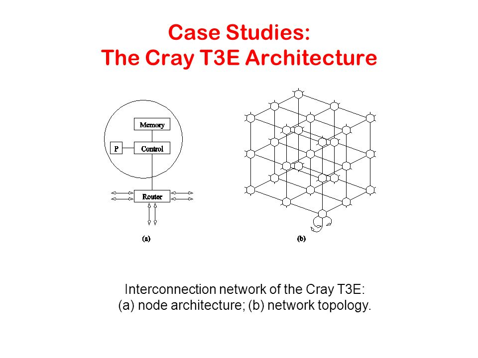 Case Studies: The Cray T3E Architecture Interconnection network of the Cray T3E: (a) node architecture; (b) network topology.
