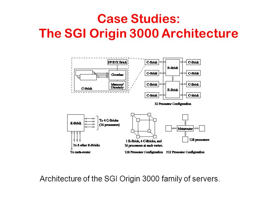 Case Studies: The SGI Origin 3000 Architecture Architecture of the SGI Origin 3000 family of servers.