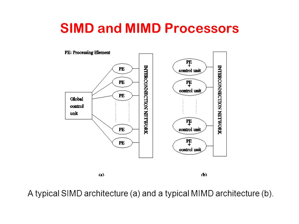 SIMD and MIMD Processors A typical SIMD architecture (a) and a typical MIMD architecture (b).