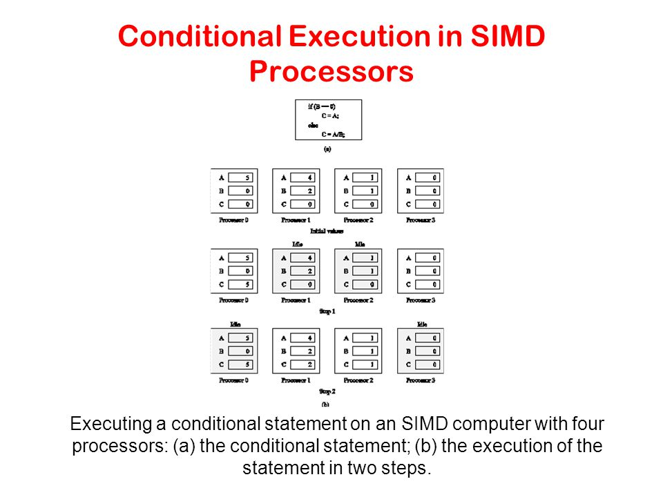 Conditional Execution in SIMD Processors Executing a conditional statement on an SIMD computer with four processors: (a) the conditional statement; (b) the execution of the statement in two steps.