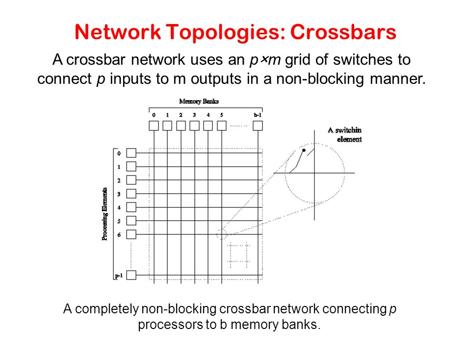 Network Topologies: Crossbars A completely non-blocking crossbar network connecting p processors to b memory banks.
