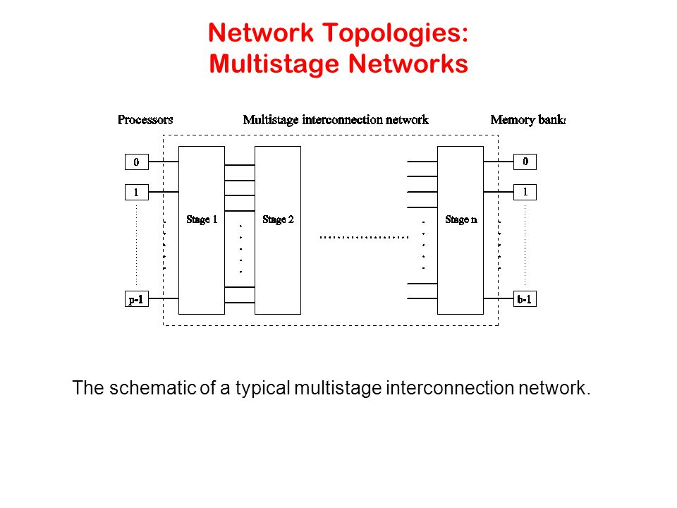 Network Topologies: Multistage Networks The schematic of a typical multistage interconnection network.