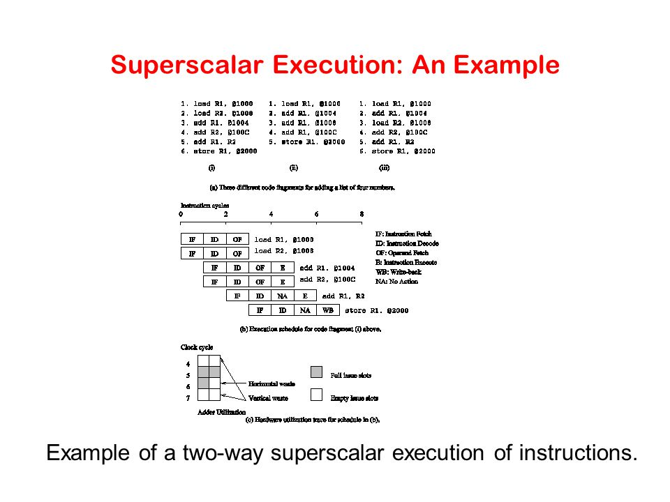 Superscalar Execution: An Example In the above example, there is some wastage of resources due to data dependencies.