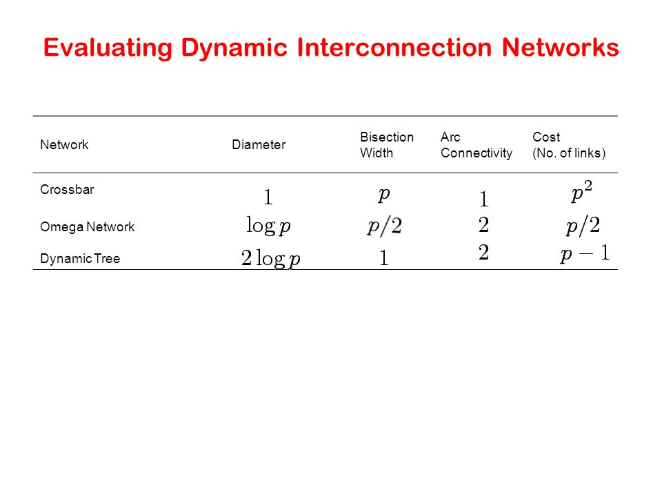 Evaluating Dynamic Interconnection Networks NetworkDiameter Bisection Width Arc Connectivity Cost (No.