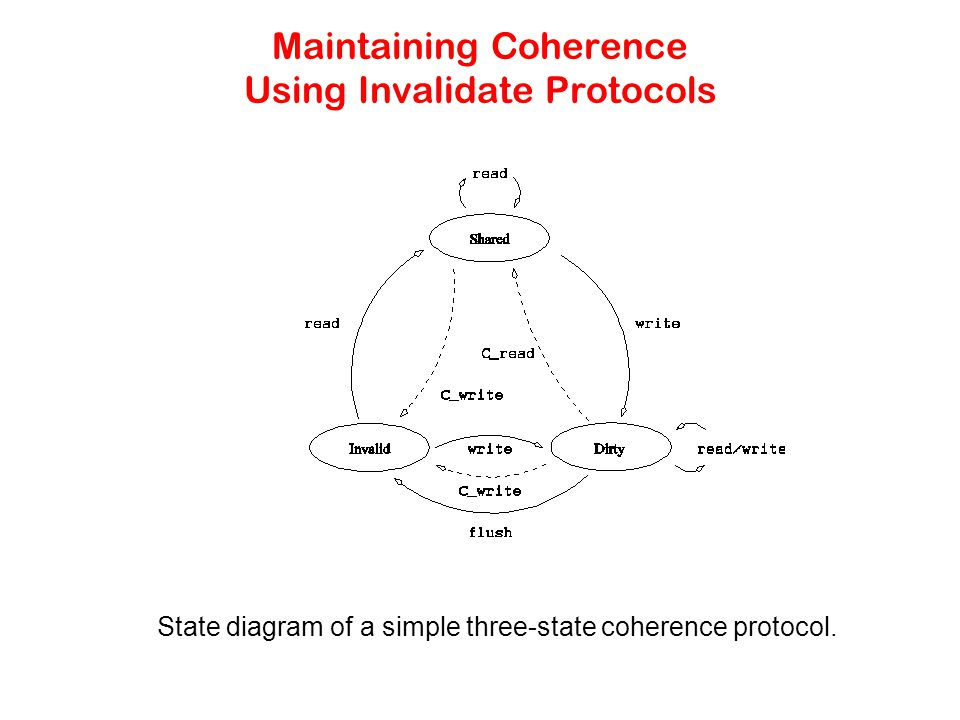 Maintaining Coherence Using Invalidate Protocols State diagram of a simple three-state coherence protocol.