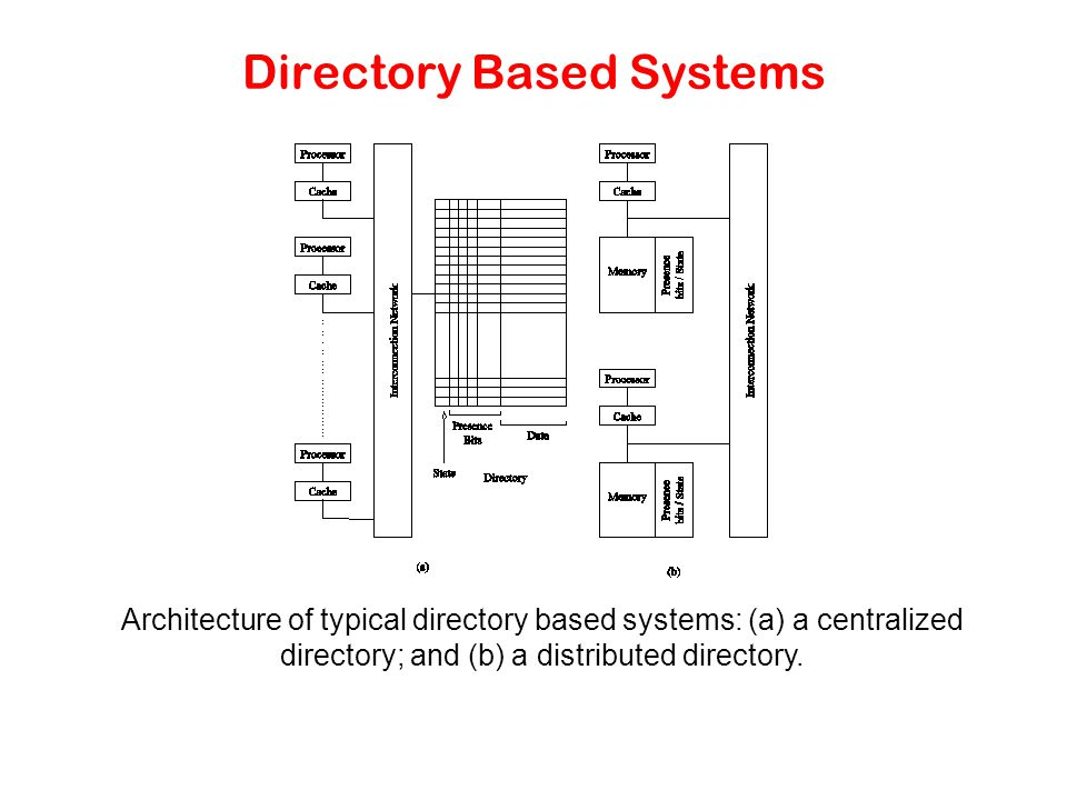 Directory Based Systems Architecture of typical directory based systems: (a) a centralized directory; and (b) a distributed directory.