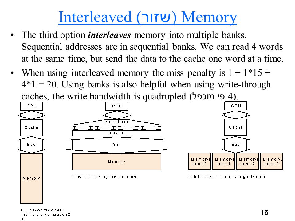 16 Interleaved ( שזור ) Memory The third option interleaves memory into multiple banks.