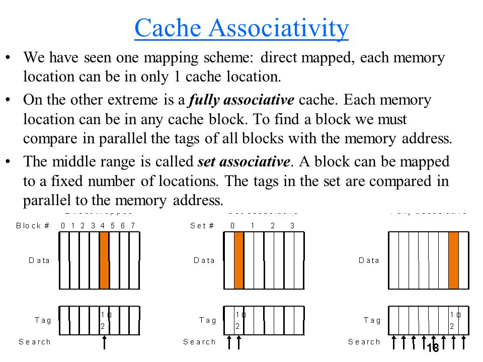18 Cache Associativity We have seen one mapping scheme: direct mapped, each memory location can be in only 1 cache location.