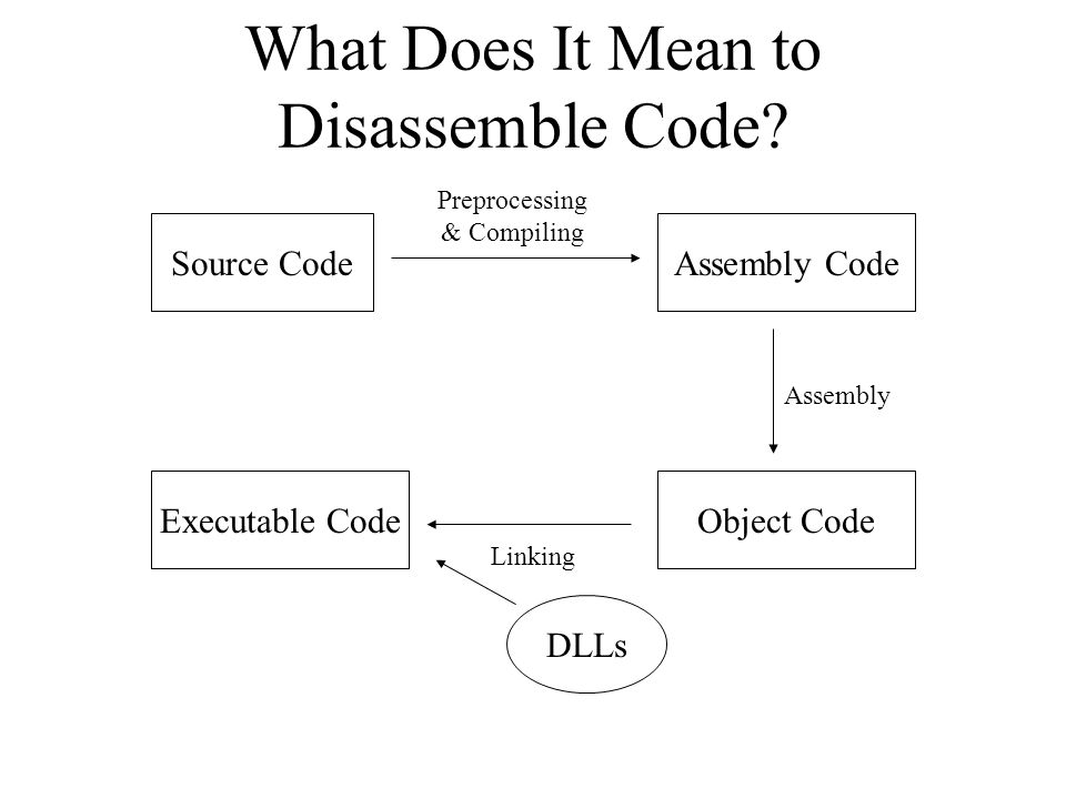 DLLs Object Code Assembly CodeSource Code Preprocessing & Compiling Assembly Linking Executable Code What Does It Mean to Disassemble Code