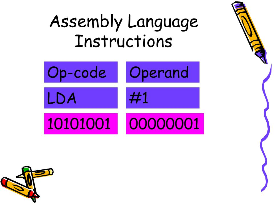 Assembly Language Instructions Op-codeOperand LDA#1 1010100100000001