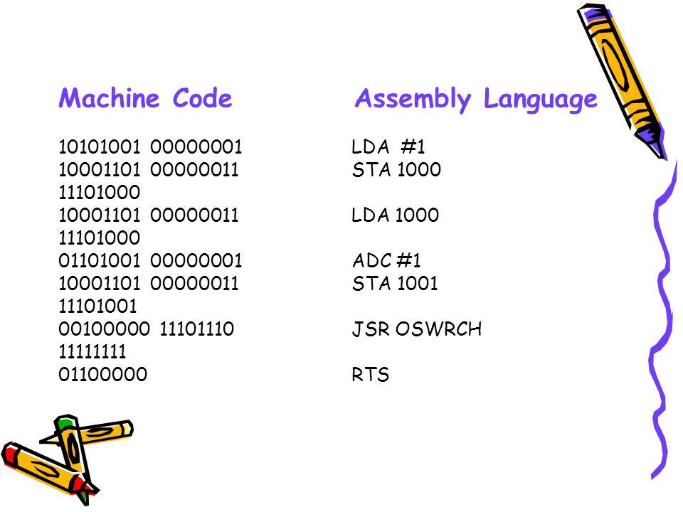 10101001 00000001 10001101 00000011 11101000 10001101 00000011 11101000 01101001 00000001 10001101 00000011 11101001 00100000 11101110 11111111 01100000 LDA #1 STA 1000 LDA 1000 ADC #1 STA 1001 JSR OSWRCH RTS Assembly LanguageMachine Code