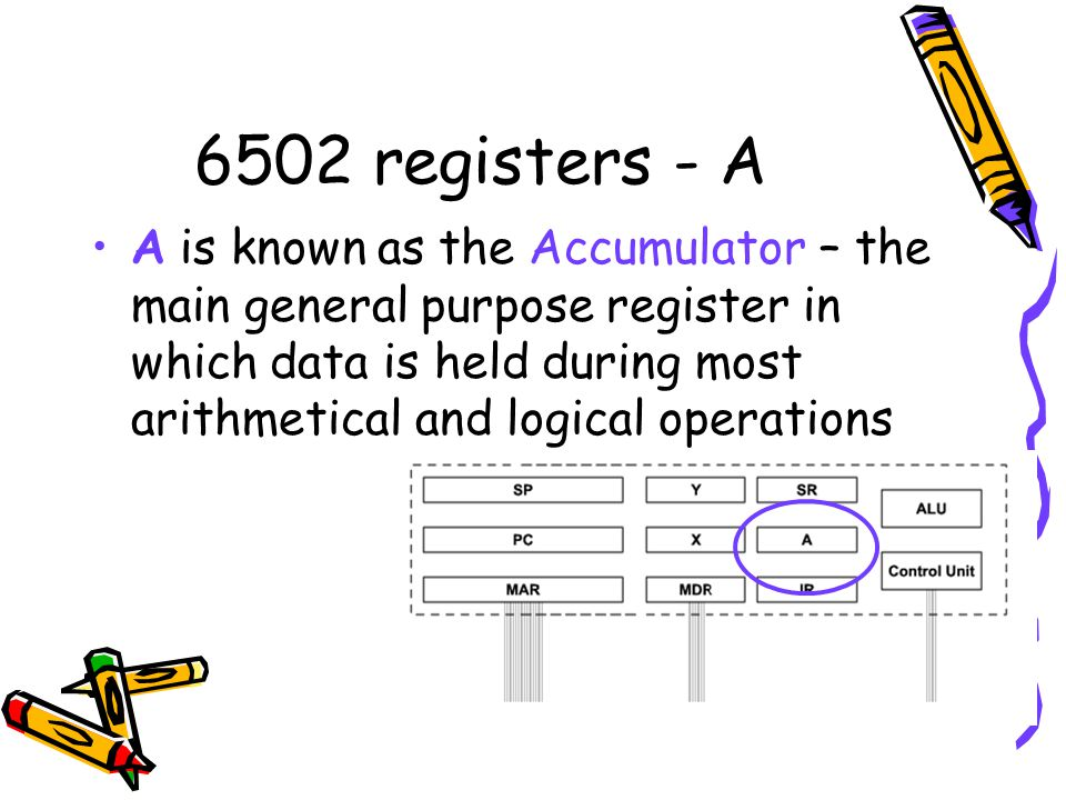6502 registers - A A is known as the Accumulator – the main general purpose register in which data is held during most arithmetical and logical operat