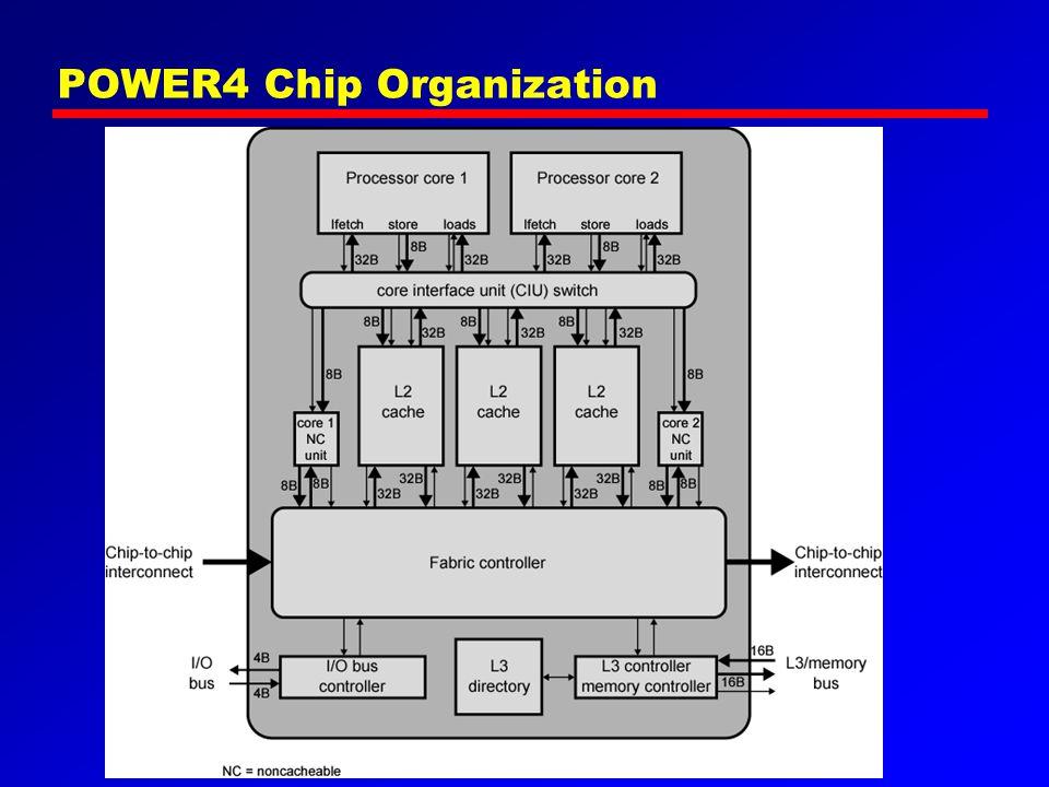 POWER4 Chip Organization