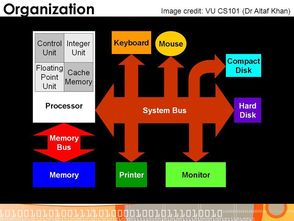 Organization Image credit: VU CS101 (Dr Altaf Khan)