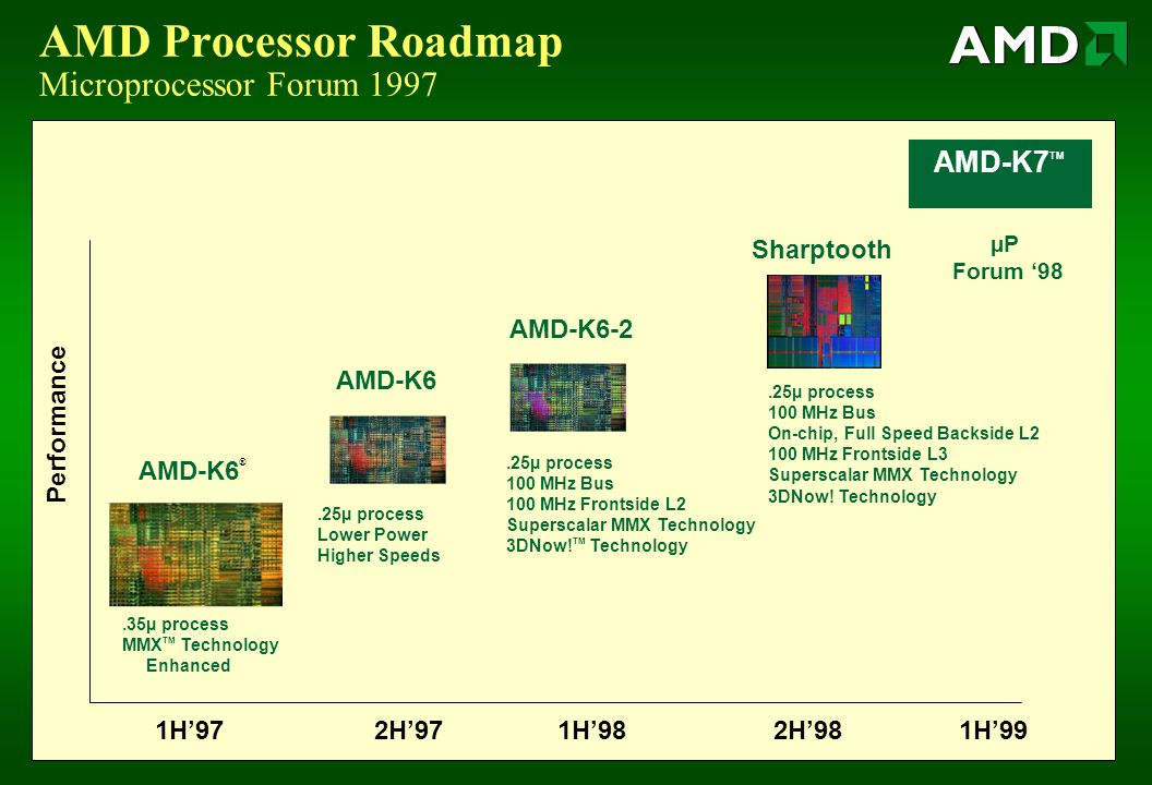 AMD Processor Roadmap Microprocessor Forum 1997 AMD-K6 ® AMD-K6 AMD-K6-2 Sharptooth 1H'972H'971H'982H'981H'99 Performance.25µ process 100 MHz Bus On-chip, Full Speed Backside L2 100 MHz Frontside L3 Superscalar MMX Technology 3DNow.