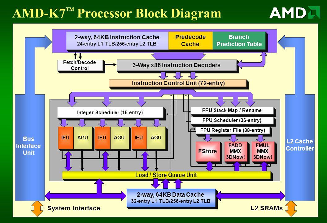 AMD-K7 ™ Processor Block Diagram Load / Store Queue Unit IEUAGU Instruction Control Unit (72-entry) Fetch/Decode Control 2-way, 64KB Data Cache 32-entry L1 TLB/256-entry L2 TLB 3-Way x86 Instruction Decoders FPU Register File (88-entry) FADD MMX 3DNow.