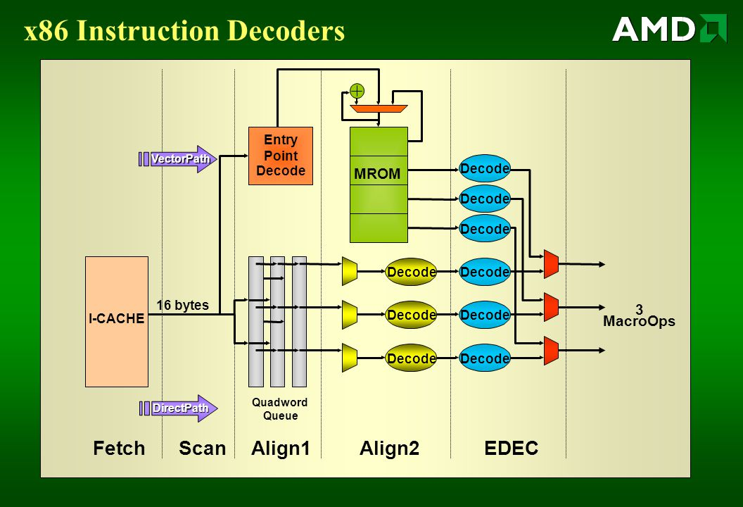 x86 Instruction Decoders