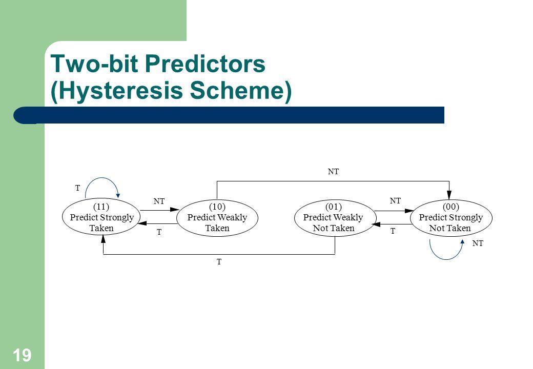 19 Two-bit Predictors (Hysteresis Scheme) NT T T (11) Predict Strongly Taken NT T T (00) Predict Strongly Not Taken (01) Predict Weakly Not Taken (10)