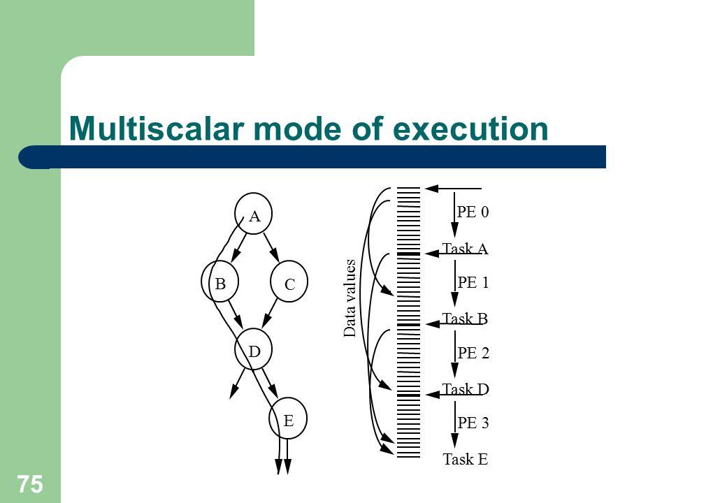 75 Multiscalar mode of execution