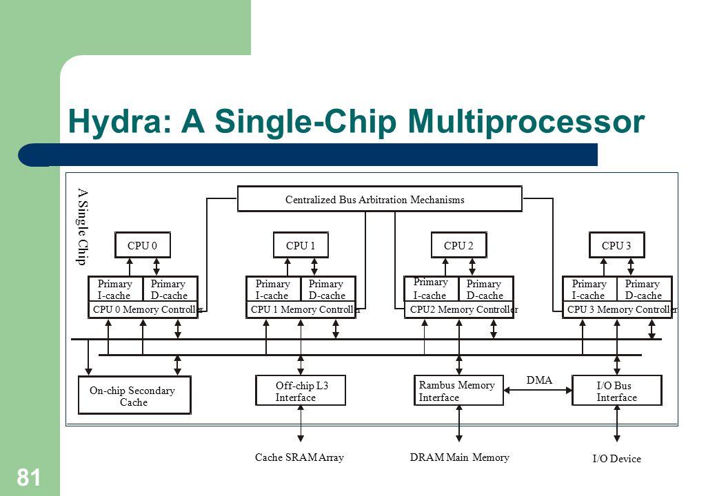 81 Hydra: A Single-Chip Multiprocessor