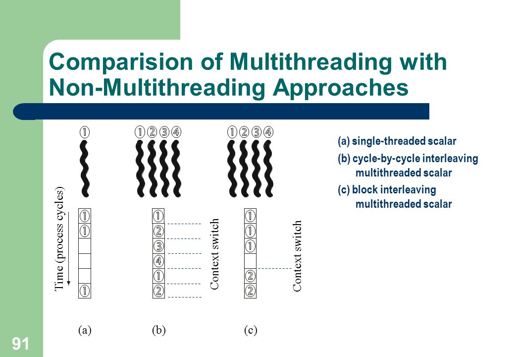 91 Comparision of Multithreading with Non-Multithreading Approaches (a) single-threaded scalar (b) cycle-by-cycle interleaving multithreaded scalar (c