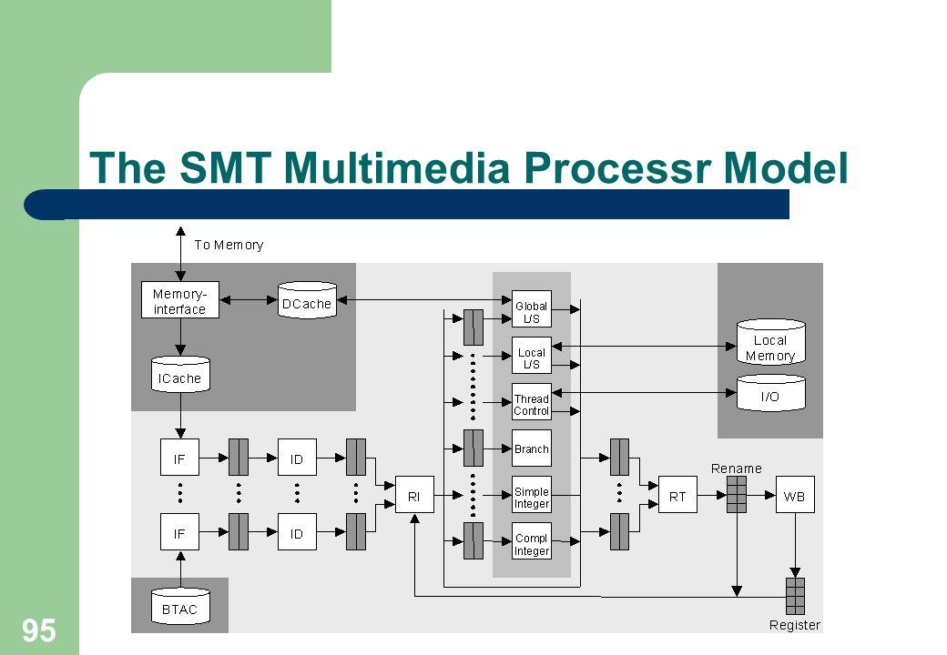 95 The SMT Multimedia Processr Model