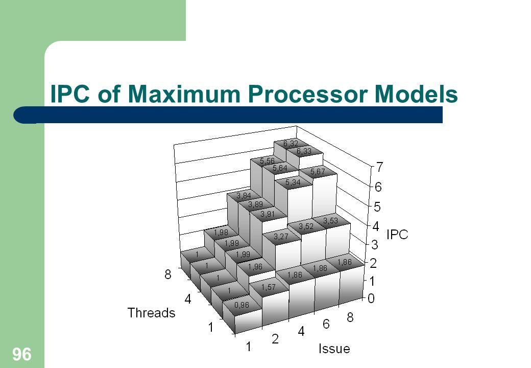 96 IPC of Maximum Processor Models