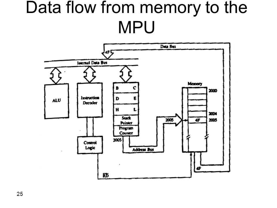 25 Data flow from memory to the MPU