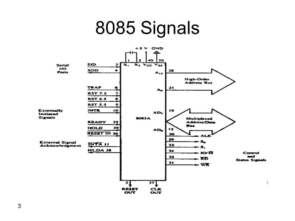 3 8085 Signals