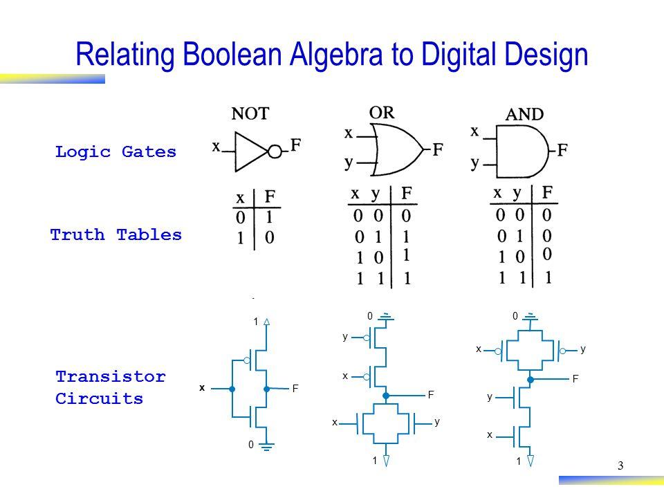 3 Relating Boolean Algebra to Digital Design 0 1 y x x y F 1 0 F x Transistor Circuits 0 1 x y F y x Logic Gates Truth Tables