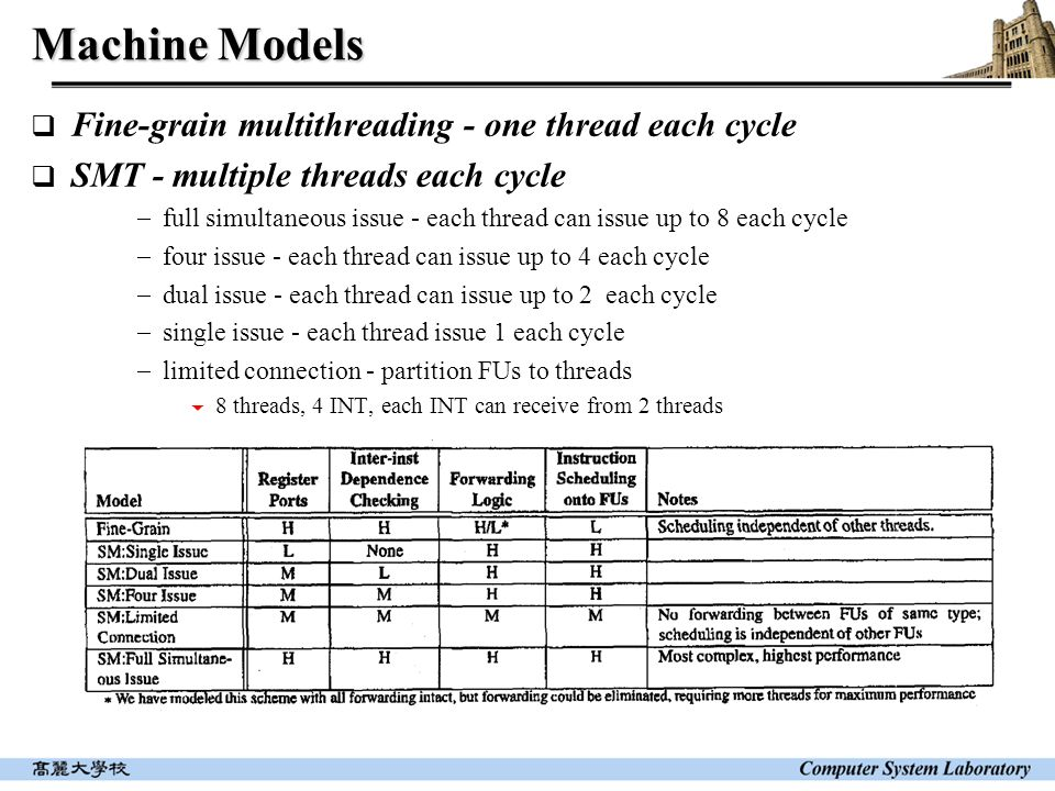 Machine Models  Fine-grain multithreading - one thread each cycle  SMT - multiple threads each cycle  full simultaneous issue - each thread can issue up to 8 each cycle  four issue - each thread can issue up to 4 each cycle  dual issue - each thread can issue up to 2 each cycle  single issue - each thread issue 1 each cycle  limited connection - partition FUs to threads  8 threads, 4 INT, each INT can receive from 2 threads