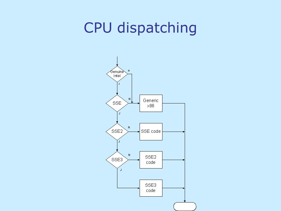 Typical bottlenecks Start up Databases Network File input / output RAM access, cache utilization Algorithm Dependency chains CPU pipeline CPU execution units Speed