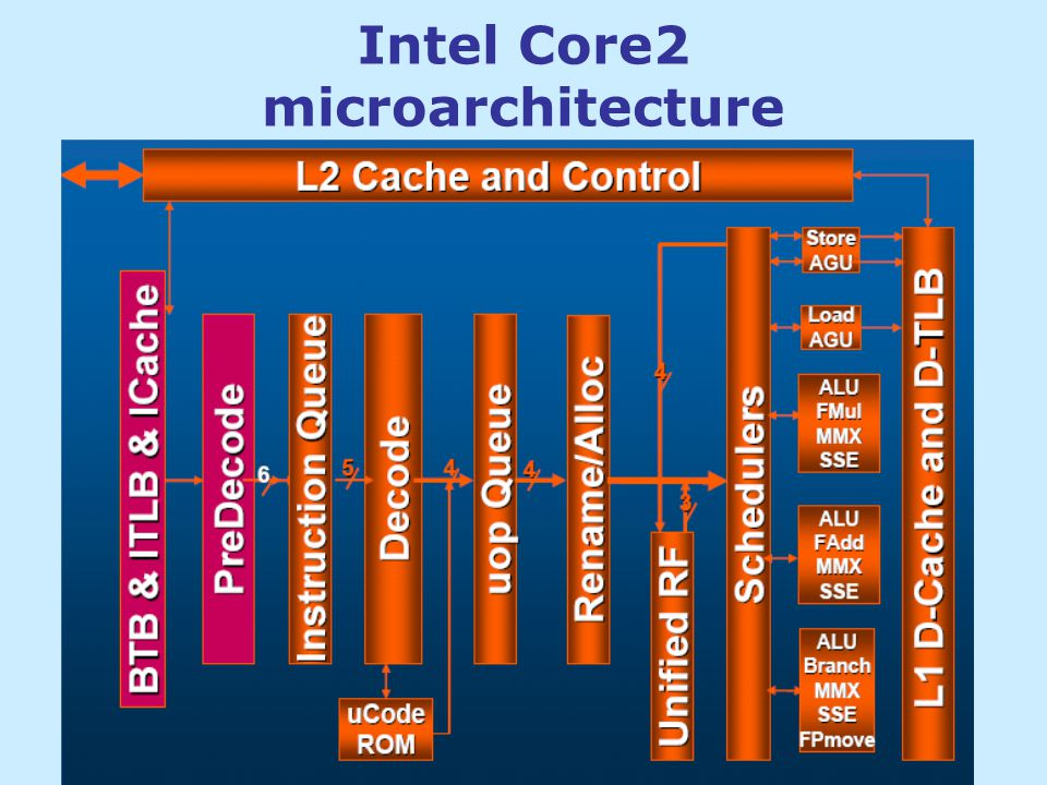 Intel Core2 microarchitecture
