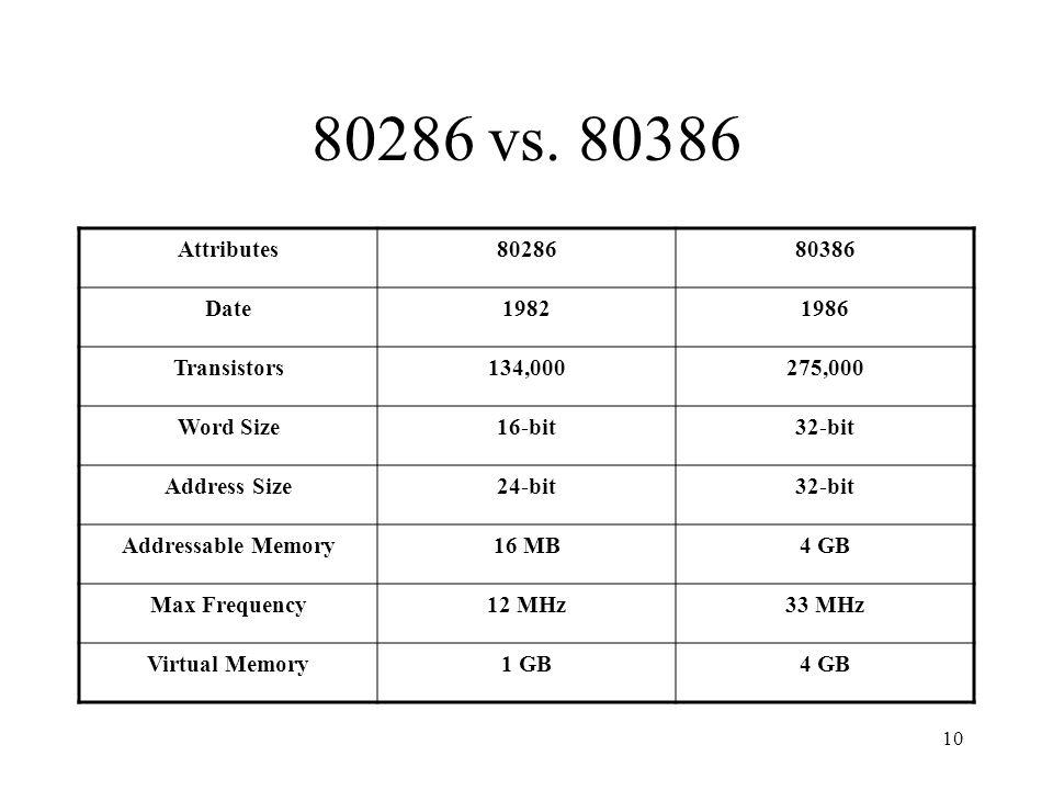 10 80286 vs.