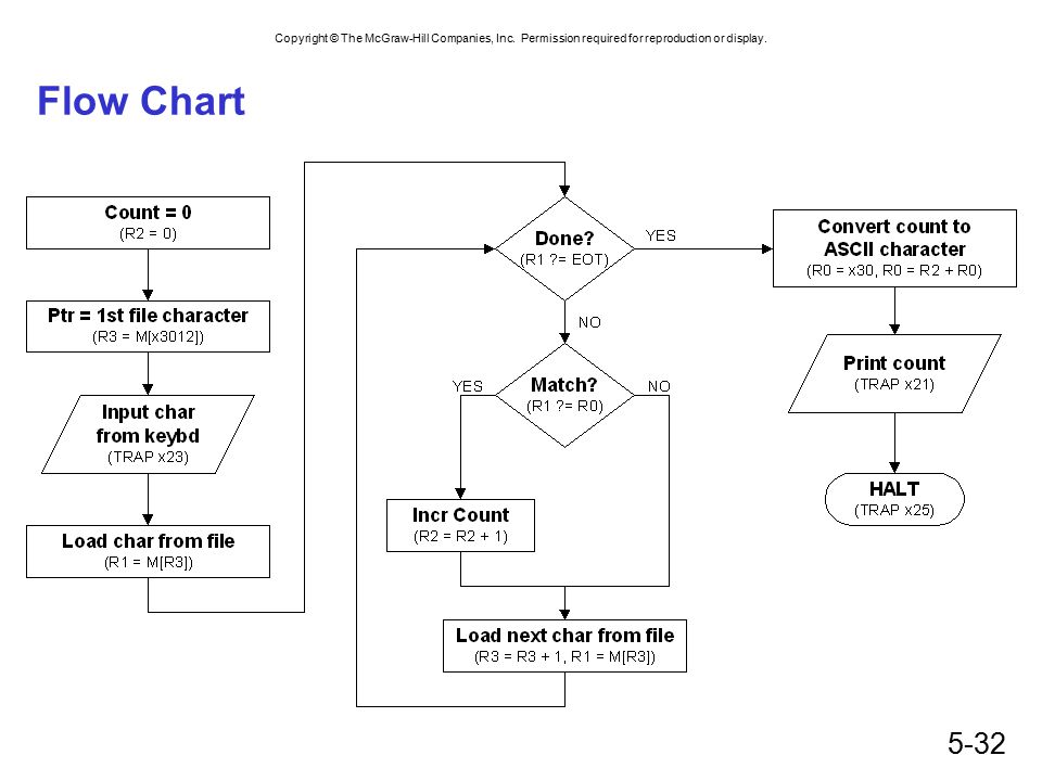 Copyright © The McGraw-Hill Companies, Inc. Permission required for reproduction or display. 5-32 Flow Chart