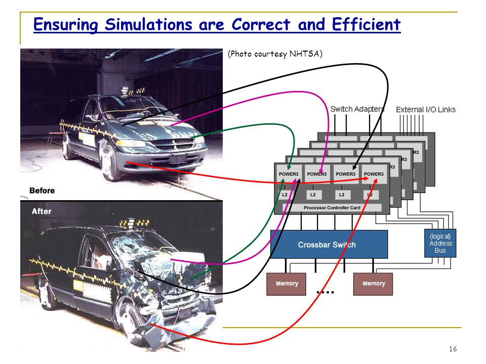 16 Ensuring Simulations are Correct and Efficient (Photo courtesy NHTSA)